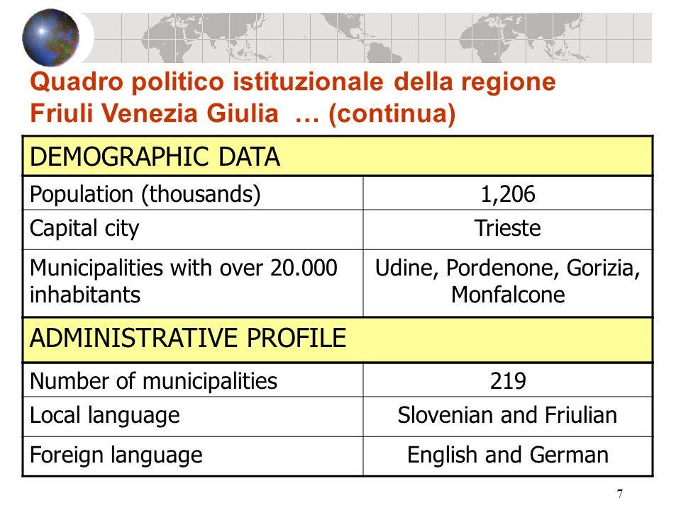 7 Quadro politico istituzionale della regione Friuli Venezia Giulia … (continua) Population (thousands)1,206 Capital cityTrieste Municipalities with o