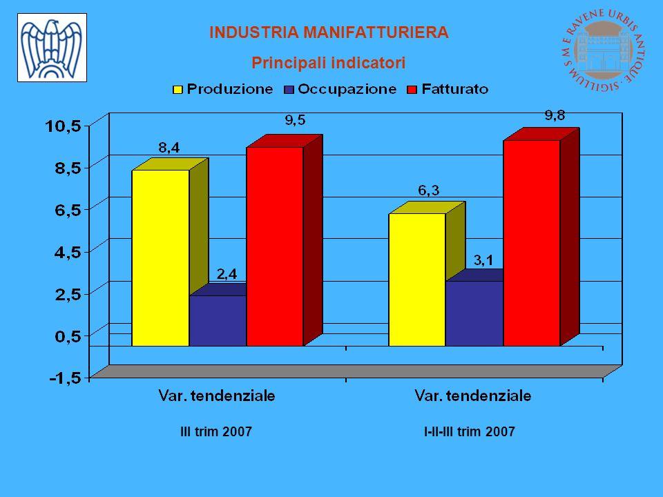 INDUSTRIA MANIFATTURIERA Produzione e occupazione per settori Variazioni % - I-II-III trimestre 2007 / I-II-III trimestre 2006