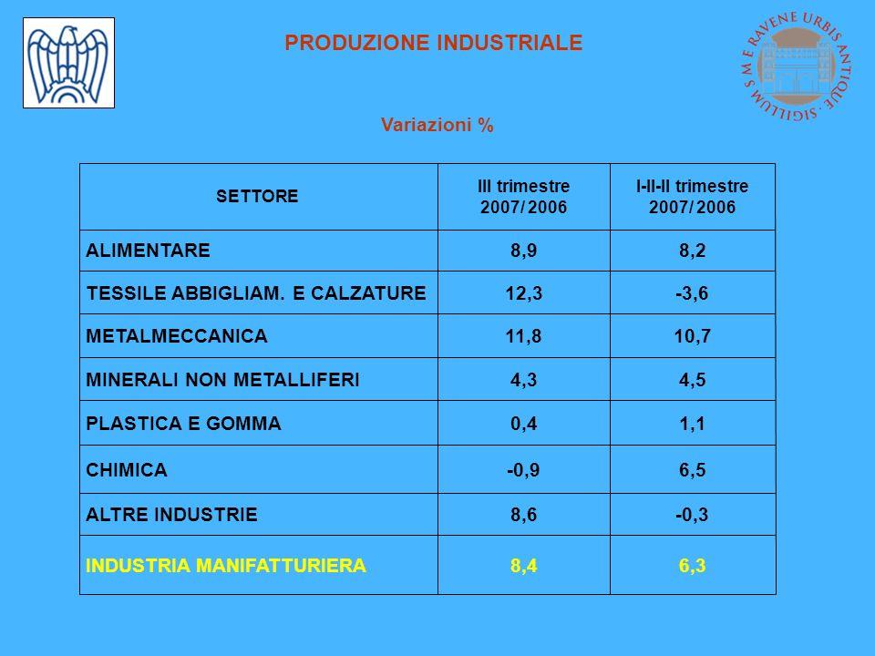 PRODUZIONE INDUSTRIALE Variazioni % 8,4 8,6 -0,9 0,4 4,3 11,8 12,3 8,9 III trimestre 2007/ 2006 -0,3ALTRE INDUSTRIE 6,3 6,5 1,1 4,5 10,7 -3,6 8,2 I-II-II trimestre 2007/ 2006 INDUSTRIA MANIFATTURIERA CHIMICA PLASTICA E GOMMA MINERALI NON METALLIFERI METALMECCANICA TESSILE ABBIGLIAM.