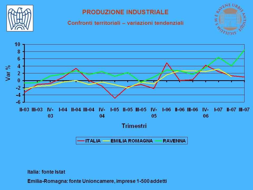 OCCUPAZIONE Variazioni tendenziali % I-II-III trim 2007/ I-II-III trim 2006 -50,6-1,6-2,00,0 CHIMICA 3,1 3,3 0,0 -3,1 4,0 3,7 2,9 OCCUPA- ZIONE 1,1 1,9 1,4 -3,3 3,7 -6,0 2,5 DI CUI A TEMPO INDETER- MINATO 74,8 12,4 312,5 0,1 16,0 - 167,8 DI CUI A TEMPO DETERMINATO -12,4 INDUSTRIA MANIFATTURIERA 12,0 ALTRE INDUSTRIE 67,7 PLASTICA E GOMMA -100,0 MINERALI NON METALLIFERI -2,6 METALMECCANICA - TESSILE ABBIGLIAM.