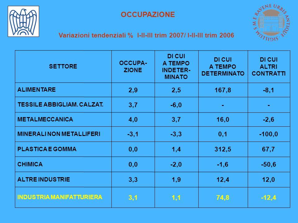 METALMECCANICA Produzione e Occupazione 6,56,87,33,8 APPARECCHI MECCANICI I-II-III trimestre 2007 / 2006 III trimestre 2007 / 2006 15,919,55,525,4 MACCHINE ELETTRICHE 11,8 5,8 PRODUZIONE 3,6 5,6 OCCUPAZIONE 10,7 8,7 PRODUZIONE 4,0 METALMECCANICA 6,0 PRODOTTI IN METALLO OCCUPAZIONE SETTORE