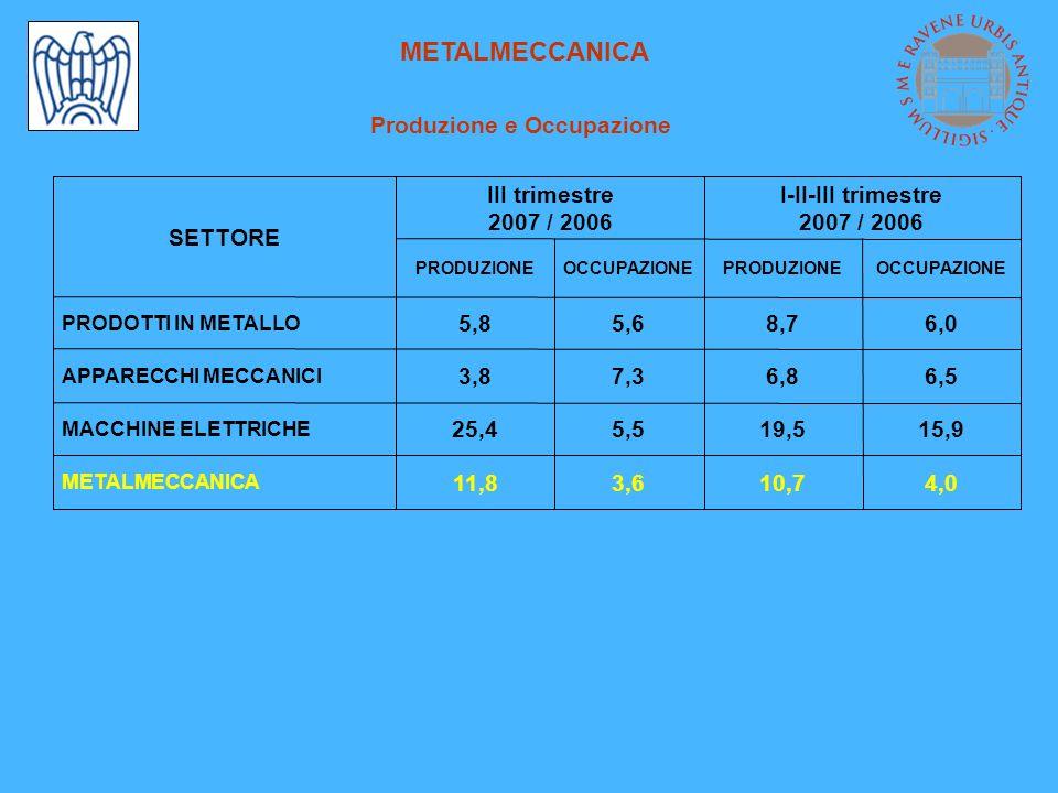 FATTURATO Variazioni % tendenziali -0,93,02,4 CHIMICA 14,86,45,9 PLASTICA E GOMMA 9,5 9,3 2,6 14,8 3,4 9,7 Fatt.