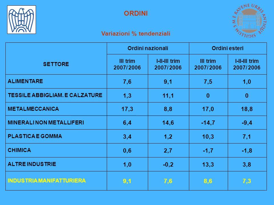 ORDINI Variazioni % tendenziali -1,8-1,72,70,6 CHIMICA Ordini esteriOrdini nazionali 9,1 1,0 3,4 6,4 17,3 1,3 7,6 III trim 2007/ 2006 7,38,67,6 INDUSTRIA MANIFATTURIERA 3,813,3-0,2 ALTRE INDUSTRIE 7,110,31,2 PLASTICA E GOMMA -9,4-14,714,6 MINERALI NON METALLIFERI 18,817,08,8 METALMECCANICA 0011,1 TESSILE ABBIGLIAM.