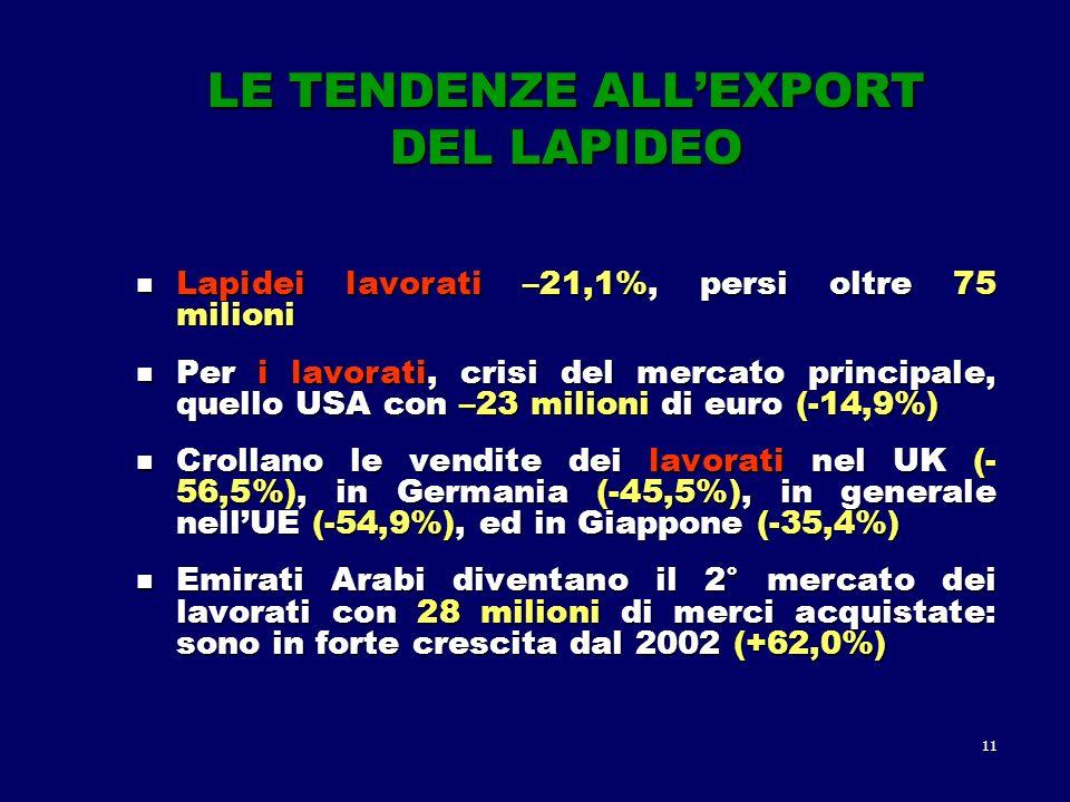 11 LE TENDENZE ALLEXPORT DEL LAPIDEO Lapidei lavorati –21,1%, persi oltre 75 milioni Lapidei lavorati –21,1%, persi oltre 75 milioni Per i lavorati, crisi del mercato principale, quello USA con –23 milioni di euro (-14,9%) Per i lavorati, crisi del mercato principale, quello USA con –23 milioni di euro (-14,9%) Crollano le vendite dei lavorati nel UK (- 56,5%), in Germania (-45,5%), in generale nellUE (-54,9%), ed in Giappone (-35,4%) Crollano le vendite dei lavorati nel UK (- 56,5%), in Germania (-45,5%), in generale nellUE (-54,9%), ed in Giappone (-35,4%) Emirati Arabi diventano il 2° mercato dei lavorati con 28 milioni di merci acquistate: sono in forte crescita dal 2002 (+62,0%) Emirati Arabi diventano il 2° mercato dei lavorati con 28 milioni di merci acquistate: sono in forte crescita dal 2002 (+62,0%)