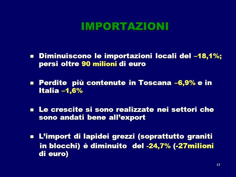 13 IMPORTAZIONI Diminuiscono le importazioni locali del –18,1%; persi oltre 90 milioni di euro Diminuiscono le importazioni locali del –18,1%; persi oltre 90 milioni di euro Perdite più contenute in Toscana –6,9% e in Italia –1,6% Perdite più contenute in Toscana –6,9% e in Italia –1,6% Le crescite si sono realizzate nei settori che sono andati bene allexport Le crescite si sono realizzate nei settori che sono andati bene allexport Limport di lapidei grezzi (soprattutto graniti Limport di lapidei grezzi (soprattutto graniti in blocchi) è diminuito del -24,7% (-27milioni di euro) in blocchi) è diminuito del -24,7% (-27milioni di euro)