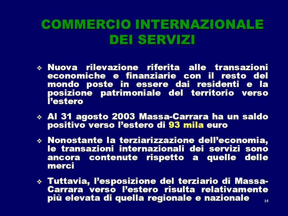 14 COMMERCIO INTERNAZIONALE DEI SERVIZI Nuova rilevazione riferita alle transazioni economiche e finanziarie con il resto del mondo poste in essere dai residenti e la posizione patrimoniale del territorio verso lestero Nuova rilevazione riferita alle transazioni economiche e finanziarie con il resto del mondo poste in essere dai residenti e la posizione patrimoniale del territorio verso lestero Al 31 agosto 2003 Massa-Carrara ha un saldo positivo verso lestero di 93 mila euro Al 31 agosto 2003 Massa-Carrara ha un saldo positivo verso lestero di 93 mila euro Nonostante la terziarizzazione delleconomia, le transazioni internazionali dei servizi sono ancora contenute rispetto a quelle delle merci Nonostante la terziarizzazione delleconomia, le transazioni internazionali dei servizi sono ancora contenute rispetto a quelle delle merci Tuttavia, lesposizione del terziario di Massa- Carrara verso lestero risulta relativamente più elevata di quella regionale e nazionale Tuttavia, lesposizione del terziario di Massa- Carrara verso lestero risulta relativamente più elevata di quella regionale e nazionale