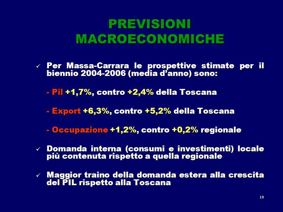 19 PREVISIONI MACROECONOMICHE Per Massa-Carrara le prospettive stimate per il biennio 2004-2006 (media danno) sono: Per Massa-Carrara le prospettive stimate per il biennio 2004-2006 (media danno) sono: - Pil +1,7%, contro +2,4% della Toscana - Export +6,3%, contro +5,2% della Toscana - Occupazione +1,2%, contro +0,2% regionale Domanda interna (consumi e investimenti) locale più contenuta rispetto a quella regionale Domanda interna (consumi e investimenti) locale più contenuta rispetto a quella regionale Maggior traino della domanda estera alla crescita del PIL rispetto alla Toscana Maggior traino della domanda estera alla crescita del PIL rispetto alla Toscana