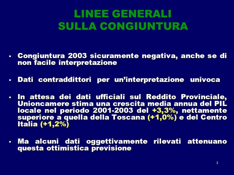 2 LINEE GENERALI SULLA CONGIUNTURA Congiuntura 2003 sicuramente negativa, anche se di non facile interpretazione Congiuntura 2003 sicuramente negativa, anche se di non facile interpretazione Dati contraddittori per uninterpretazione univoca Dati contraddittori per uninterpretazione univoca In attesa dei dati ufficiali sul Reddito Provinciale, Unioncamere stima una crescita media annua del PIL locale nel periodo 2001-2003 del +3,3%, nettamente superiore a quella della Toscana (+1,0%) e del Centro Italia (+1,2%) In attesa dei dati ufficiali sul Reddito Provinciale, Unioncamere stima una crescita media annua del PIL locale nel periodo 2001-2003 del +3,3%, nettamente superiore a quella della Toscana (+1,0%) e del Centro Italia (+1,2%) Ma alcuni dati oggettivamente rilevati attenuano questa ottimistica previsione Ma alcuni dati oggettivamente rilevati attenuano questa ottimistica previsione