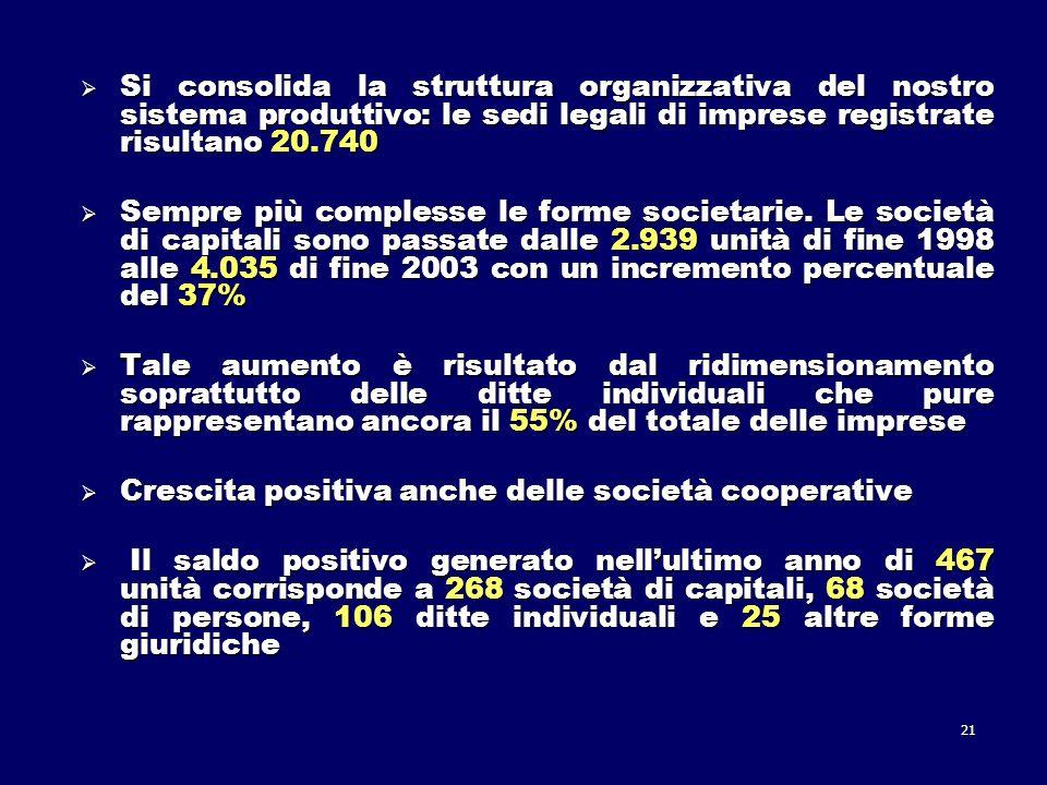 21 Si consolida la struttura organizzativa del nostro sistema produttivo: le sedi legali di imprese registrate risultano 20.740 Si consolida la struttura organizzativa del nostro sistema produttivo: le sedi legali di imprese registrate risultano 20.740 Sempre più complesse le forme societarie.