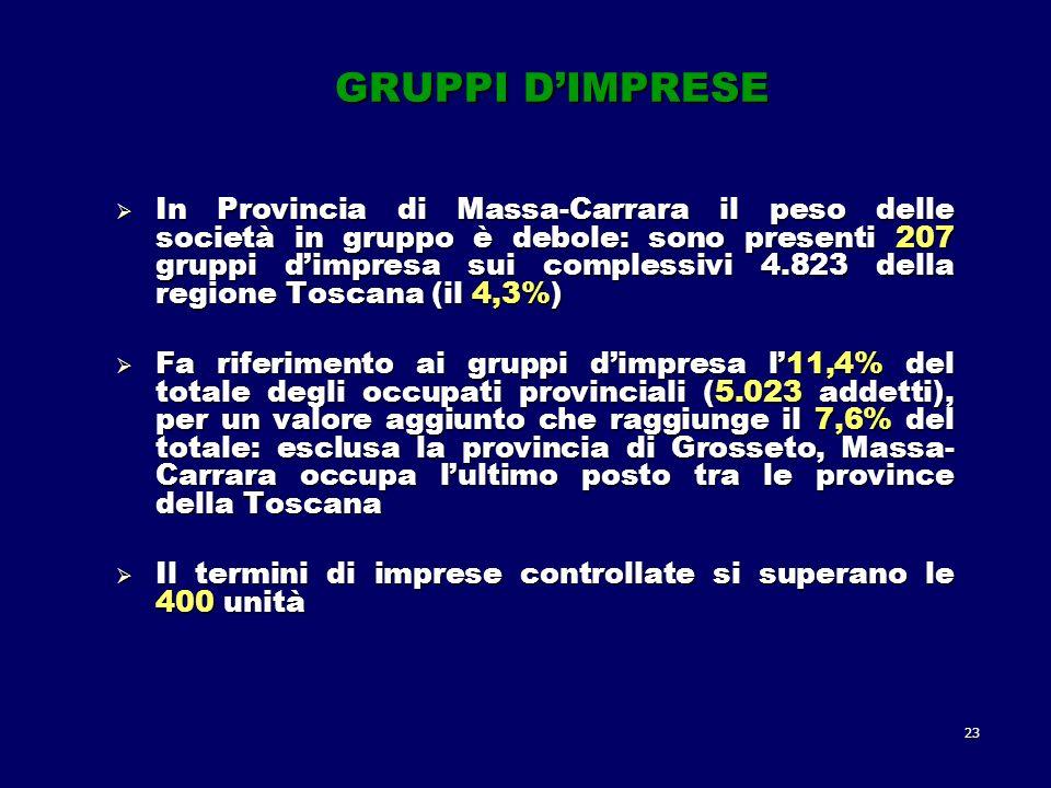 23 GRUPPI DIMPRESE In Provincia di Massa-Carrara il peso delle società in gruppo è debole: sono presenti 207 gruppi dimpresa sui complessivi 4.823 della regione Toscana (il 4,3%) In Provincia di Massa-Carrara il peso delle società in gruppo è debole: sono presenti 207 gruppi dimpresa sui complessivi 4.823 della regione Toscana (il 4,3%) Fa riferimento ai gruppi dimpresa l11,4% del totale degli occupati provinciali (5.023 addetti), per un valore aggiunto che raggiunge il 7,6% del totale: esclusa la provincia di Grosseto, Massa- Carrara occupa lultimo posto tra le province della Toscana Fa riferimento ai gruppi dimpresa l11,4% del totale degli occupati provinciali (5.023 addetti), per un valore aggiunto che raggiunge il 7,6% del totale: esclusa la provincia di Grosseto, Massa- Carrara occupa lultimo posto tra le province della Toscana Il termini di imprese controllate si superano le 400 unità Il termini di imprese controllate si superano le 400 unità