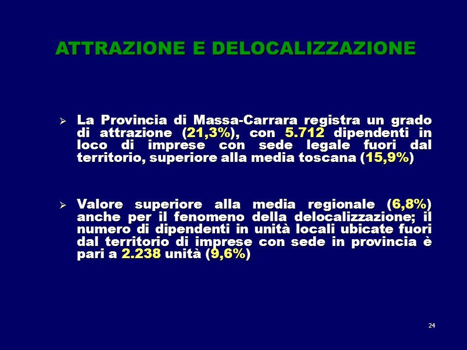24 La Provincia di Massa-Carrara registra un grado di attrazione (21,3%), con 5.712 dipendenti in loco di imprese con sede legale fuori dal territorio, superiore alla media toscana (15,9%) La Provincia di Massa-Carrara registra un grado di attrazione (21,3%), con 5.712 dipendenti in loco di imprese con sede legale fuori dal territorio, superiore alla media toscana (15,9%) Valore superiore alla media regionale (6,8%) anche per il fenomeno della delocalizzazione; il numero di dipendenti in unità locali ubicate fuori dal territorio di imprese con sede in provincia è pari a 2.238 unità (9,6%) Valore superiore alla media regionale (6,8%) anche per il fenomeno della delocalizzazione; il numero di dipendenti in unità locali ubicate fuori dal territorio di imprese con sede in provincia è pari a 2.238 unità (9,6%) ATTRAZIONE E DELOCALIZZAZIONE