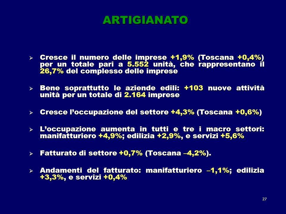 27 ARTIGIANATO Cresce il numero delle imprese +1,9% (Toscana +0,4%) per un totale pari a 5.552 unità, che rappresentano il 26,7% del complesso delle imprese Cresce il numero delle imprese +1,9% (Toscana +0,4%) per un totale pari a 5.552 unità, che rappresentano il 26,7% del complesso delle imprese Bene soprattutto le aziende edili: +103 nuove attività unità per un totale di 2.164 imprese Bene soprattutto le aziende edili: +103 nuove attività unità per un totale di 2.164 imprese Cresce loccupazione del settore +4,3% (Toscana +0,6%) Cresce loccupazione del settore +4,3% (Toscana +0,6%) Loccupazione aumenta in tutti e tre i macro settori: manifatturiero +4,9%; edilizia +2,9%, e servizi +5,6% Loccupazione aumenta in tutti e tre i macro settori: manifatturiero +4,9%; edilizia +2,9%, e servizi +5,6% Fatturato di settore +0,7% (Toscana –4,2%).