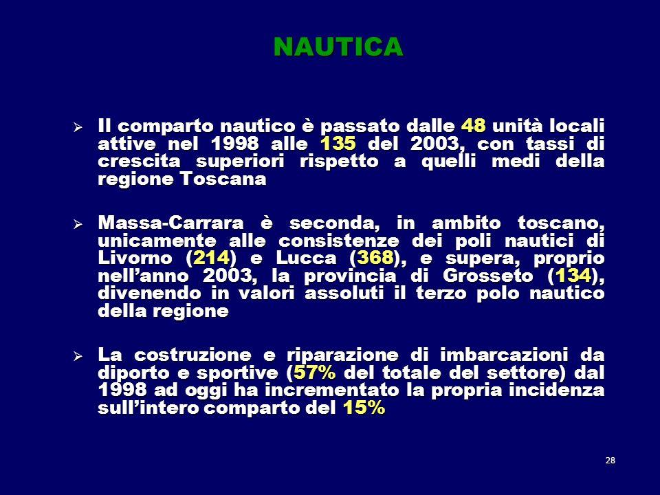 28 NAUTICA Il comparto nautico è passato dalle 48 unità locali attive nel 1998 alle 135 del 2003, con tassi di crescita superiori rispetto a quelli medi della regione Toscana Il comparto nautico è passato dalle 48 unità locali attive nel 1998 alle 135 del 2003, con tassi di crescita superiori rispetto a quelli medi della regione Toscana Massa-Carrara è seconda, in ambito toscano, unicamente alle consistenze dei poli nautici di Livorno (214) e Lucca (368), e supera, proprio nellanno 2003, la provincia di Grosseto (134), divenendo in valori assoluti il terzo polo nautico della regione Massa-Carrara è seconda, in ambito toscano, unicamente alle consistenze dei poli nautici di Livorno (214) e Lucca (368), e supera, proprio nellanno 2003, la provincia di Grosseto (134), divenendo in valori assoluti il terzo polo nautico della regione La costruzione e riparazione di imbarcazioni da diporto e sportive (57% del totale del settore) dal 1998 ad oggi ha incrementato la propria incidenza sullintero comparto del 15% La costruzione e riparazione di imbarcazioni da diporto e sportive (57% del totale del settore) dal 1998 ad oggi ha incrementato la propria incidenza sullintero comparto del 15%