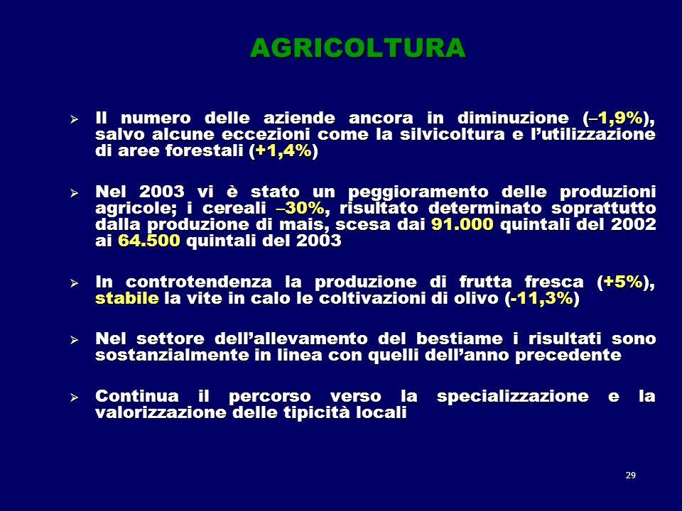 29 AGRICOLTURA Il numero delle aziende ancora in diminuzione (–1,9%), salvo alcune eccezioni come la silvicoltura e lutilizzazione di aree forestali (+1,4%) Il numero delle aziende ancora in diminuzione (–1,9%), salvo alcune eccezioni come la silvicoltura e lutilizzazione di aree forestali (+1,4%) Nel 2003 vi è stato un peggioramento delle produzioni agricole; i cereali –30%, risultato determinato soprattutto dalla produzione di mais, scesa dai 91.000 quintali del 2002 ai 64.500 quintali del 2003 Nel 2003 vi è stato un peggioramento delle produzioni agricole; i cereali –30%, risultato determinato soprattutto dalla produzione di mais, scesa dai 91.000 quintali del 2002 ai 64.500 quintali del 2003 In controtendenza la produzione di frutta fresca (+5%), stabile la vite in calo le coltivazioni di olivo (-11,3%) In controtendenza la produzione di frutta fresca (+5%), stabile la vite in calo le coltivazioni di olivo (-11,3%) Nel settore dellallevamento del bestiame i risultati sono sostanzialmente in linea con quelli dellanno precedente Nel settore dellallevamento del bestiame i risultati sono sostanzialmente in linea con quelli dellanno precedente Continua il percorso verso la specializzazione e la valorizzazione delle tipicità locali Continua il percorso verso la specializzazione e la valorizzazione delle tipicità locali