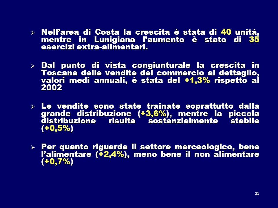 31 Nellarea di Costa la crescita è stata di 40 unità, mentre in Lunigiana laumento è stato di 35 esercizi extra-alimentari.