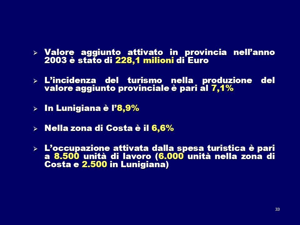 33 Valore aggiunto attivato in provincia nellanno 2003 è stato di 228,1 milioni di Euro Valore aggiunto attivato in provincia nellanno 2003 è stato di 228,1 milioni di Euro Lincidenza del turismo nella produzione del valore aggiunto provinciale è pari al 7,1% Lincidenza del turismo nella produzione del valore aggiunto provinciale è pari al 7,1% In Lunigiana è l8,9% In Lunigiana è l8,9% Nella zona di Costa è il 6,6% Nella zona di Costa è il 6,6% Loccupazione attivata dalla spesa turistica è pari a 8.500 unità di lavoro (6.000 unità nella zona di Costa e 2.500 in Lunigiana) Loccupazione attivata dalla spesa turistica è pari a 8.500 unità di lavoro (6.000 unità nella zona di Costa e 2.500 in Lunigiana)