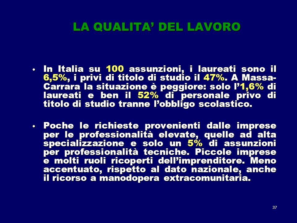37 LA QUALITA DEL LAVORO In Italia su 100 assunzioni, i laureati sono il 6,5%, i privi di titolo di studio il 47%.