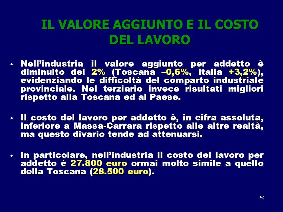 42 IL VALORE AGGIUNTO E IL COSTO DEL LAVORO Nellindustria il valore aggiunto per addetto è diminuito del 2% (Toscana –0,6%, Italia +3,2%), evidenziando le difficoltà del comparto industriale provinciale.