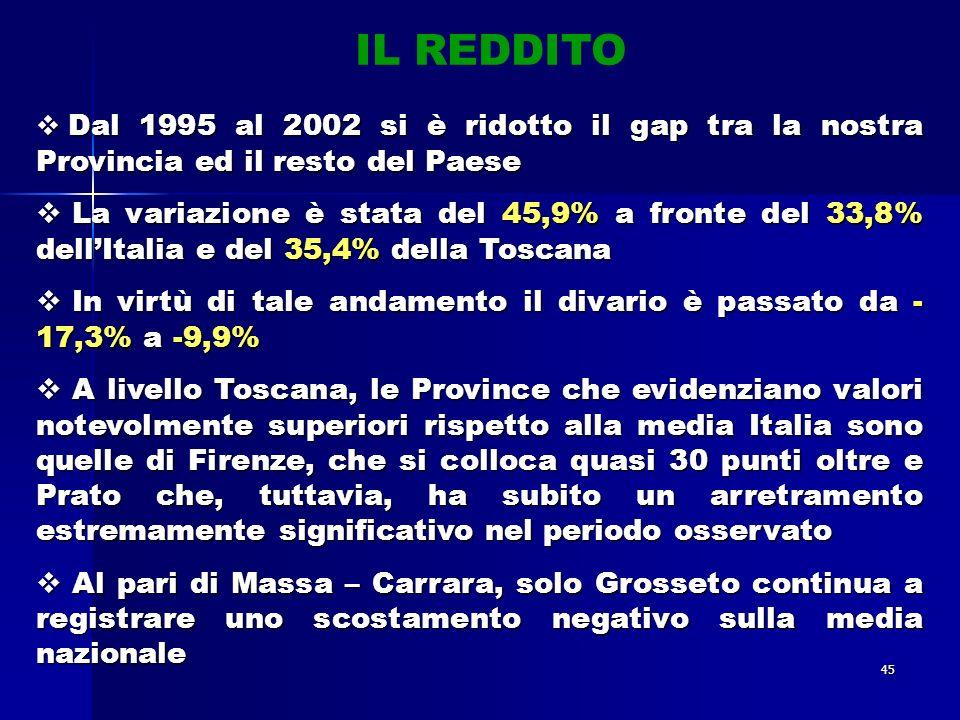 45 Dal 1995 al 2002 si è ridotto il gap tra la nostra Provincia ed il resto del Paese Dal 1995 al 2002 si è ridotto il gap tra la nostra Provincia ed il resto del Paese La variazione è stata del 45,9% a fronte del 33,8% dellItalia e del 35,4% della Toscana La variazione è stata del 45,9% a fronte del 33,8% dellItalia e del 35,4% della Toscana In virtù di tale andamento il divario è passato da - 17,3% a -9,9% In virtù di tale andamento il divario è passato da - 17,3% a -9,9% A livello Toscana, le Province che evidenziano valori notevolmente superiori rispetto alla media Italia sono quelle di Firenze, che si colloca quasi 30 punti oltre e Prato che, tuttavia, ha subito un arretramento estremamente significativo nel periodo osservato A livello Toscana, le Province che evidenziano valori notevolmente superiori rispetto alla media Italia sono quelle di Firenze, che si colloca quasi 30 punti oltre e Prato che, tuttavia, ha subito un arretramento estremamente significativo nel periodo osservato Al pari di Massa – Carrara, solo Grosseto continua a registrare uno scostamento negativo sulla media nazionale Al pari di Massa – Carrara, solo Grosseto continua a registrare uno scostamento negativo sulla media nazionale IL REDDITO