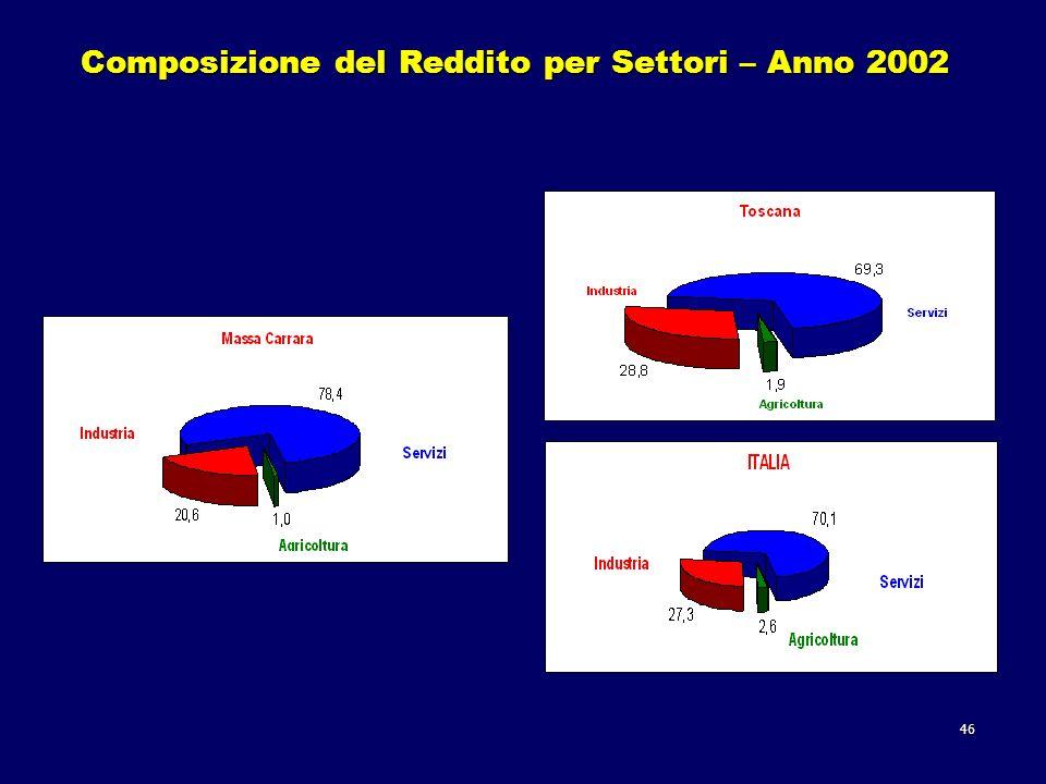 46 Composizione del Reddito per Settori – Anno 2002