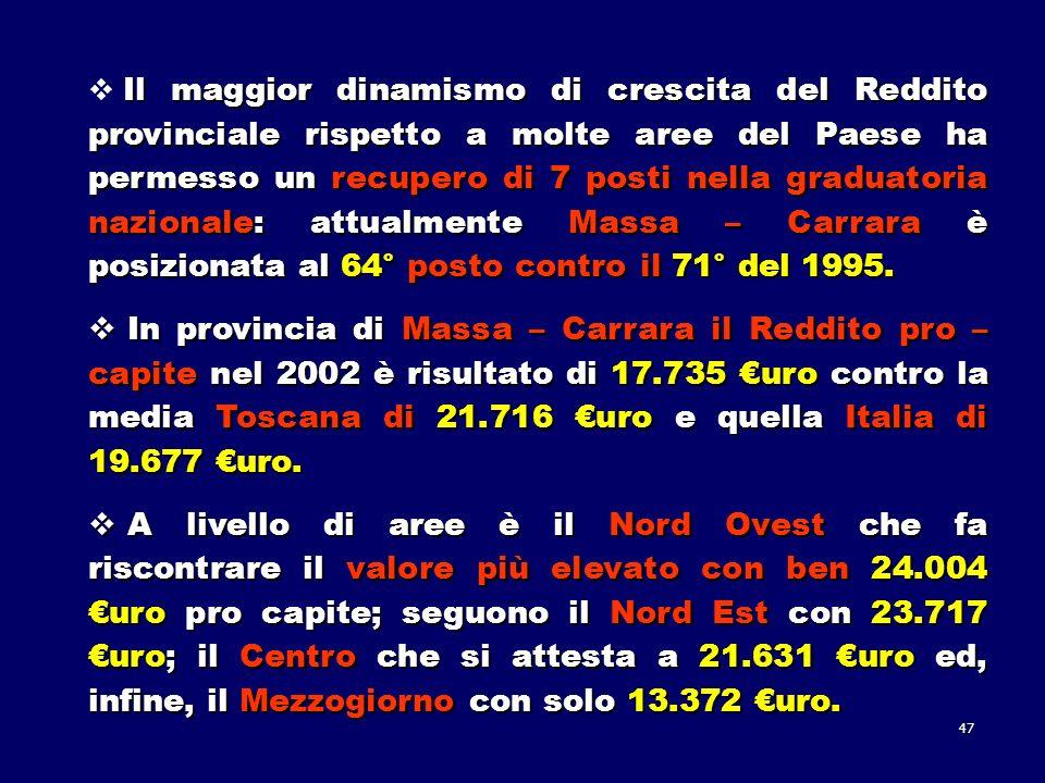 47 Il maggior dinamismo di crescita del Reddito provinciale rispetto a molte aree del Paese ha permesso un recupero di 7 posti nella graduatoria nazionale: attualmente Massa – Carrara è posizionata al 64° posto contro il 71° del 1995.