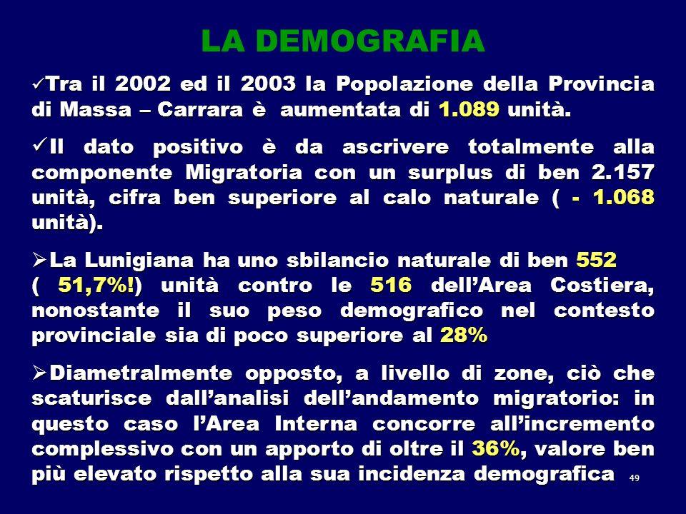 49 Tra il 2002 ed il 2003 la Popolazione della Provincia di Massa – Carrara è aumentata di 1.089 unità.