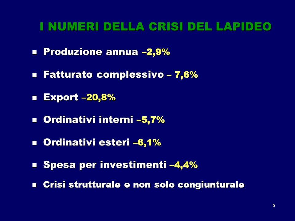 5 I NUMERI DELLA CRISI DEL LAPIDEO Produzione annua –2,9% Produzione annua –2,9% Fatturato complessivo – 7,6% Fatturato complessivo – 7,6% Export –20,8% Export –20,8% Ordinativi interni –5,7% Ordinativi interni –5,7% Ordinativi esteri –6,1% Ordinativi esteri –6,1% Spesa per investimenti –4,4% Spesa per investimenti –4,4% Crisi strutturale e non solo congiunturale Crisi strutturale e non solo congiunturale