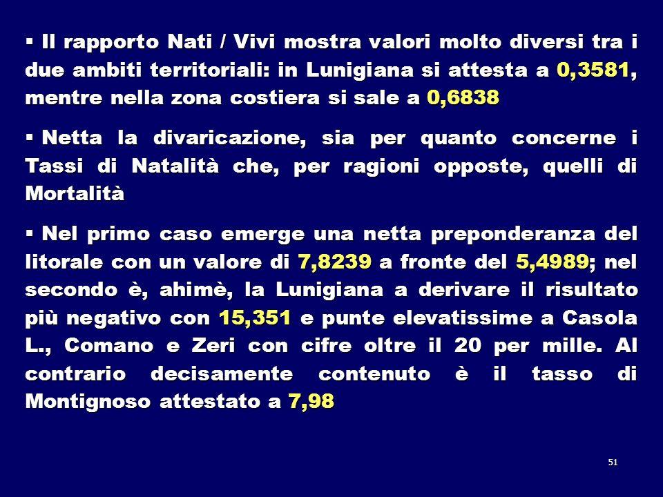 51 Il rapporto Nati / Vivi mostra valori molto diversi tra i due ambiti territoriali: in Lunigiana si attesta a 0,3581, mentre nella zona costiera si sale a 0,6838 Il rapporto Nati / Vivi mostra valori molto diversi tra i due ambiti territoriali: in Lunigiana si attesta a 0,3581, mentre nella zona costiera si sale a 0,6838 Netta la divaricazione, sia per quanto concerne i Tassi di Natalità che, per ragioni opposte, quelli di Mortalità Netta la divaricazione, sia per quanto concerne i Tassi di Natalità che, per ragioni opposte, quelli di Mortalità Nel primo caso emerge una netta preponderanza del litorale con un valore di 7,8239 a fronte del 5,4989; nel secondo è, ahimè, la Lunigiana a derivare il risultato più negativo con 15,351 e punte elevatissime a Casola L., Comano e Zeri con cifre oltre il 20 per mille.