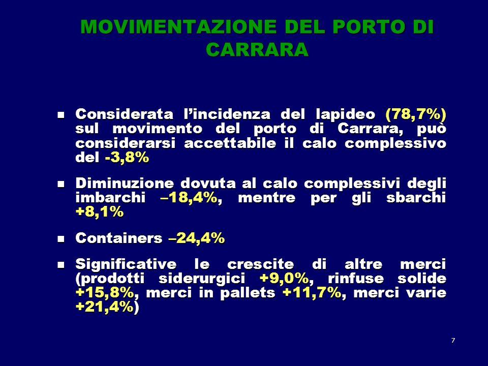 7 MOVIMENTAZIONE DEL PORTO DI CARRARA Considerata lincidenza del lapideo (78,7%) sul movimento del porto di Carrara, può considerarsi accettabile il calo complessivo del -3,8% Considerata lincidenza del lapideo (78,7%) sul movimento del porto di Carrara, può considerarsi accettabile il calo complessivo del -3,8% Diminuzione dovuta al calo complessivi degli imbarchi –18,4%, mentre per gli sbarchi +8,1% Diminuzione dovuta al calo complessivi degli imbarchi –18,4%, mentre per gli sbarchi +8,1% Containers –24,4% Containers –24,4% Significative le crescite di altre merci (prodotti siderurgici +9,0%, rinfuse solide +15,8%, merci in pallets +11,7%, merci varie +21,4%) Significative le crescite di altre merci (prodotti siderurgici +9,0%, rinfuse solide +15,8%, merci in pallets +11,7%, merci varie +21,4%)