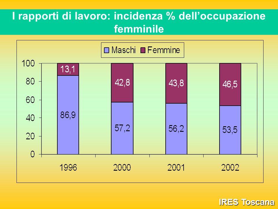 I rapporti di lavoro: incidenza % delloccupazione femminile IRES Toscana