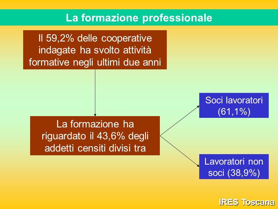 La formazione professionale IRES Toscana Il 59,2% delle cooperative indagate ha svolto attività formative negli ultimi due anni La formazione ha riguardato il 43,6% degli addetti censiti divisi tra Soci lavoratori (61,1%) Lavoratori non soci (38,9%)