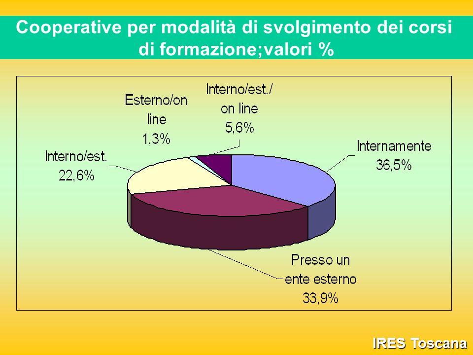 Cooperative per modalità di svolgimento dei corsi di formazione;valori % IRES Toscana