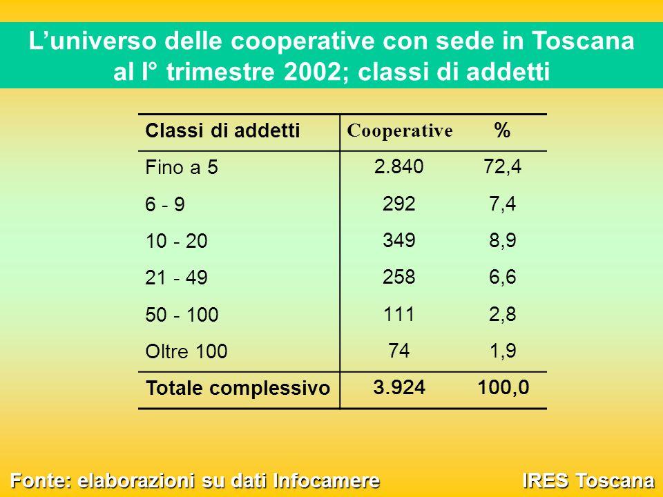 Luniverso delle cooperative con sede in Toscana al I° trimestre 2002; classi di addetti IRES Toscana Classi di addetti Cooperative % Fino a 5 2.84072,4 6 - 9 2927,4 10 - 20 3498,9 21 - 49 2586,6 50 - 100 1112,8 Oltre 100 741,9 Totale complessivo 3.924100,0 Fonte: elaborazioni su dati Infocamere