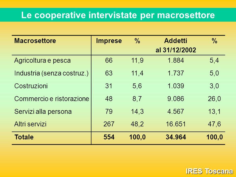 Le cooperative intervistate per macrosettore IRES Toscana MacrosettoreImprese%Addetti al 31/12/2002 % Agricoltura e pesca6611,91.8845,4 Industria (senza costruz.)6311,41.7375,0 Costruzioni315,61.0393,0 Commercio e ristorazione488,79.08626,0 Servizi alla persona7914,34.56713,1 Altri servizi26748,216.65147,6 Totale554100,034.964100,0