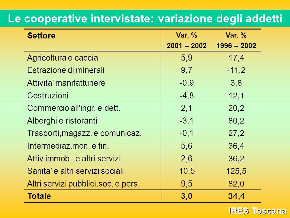 Le cooperative intervistate: variazione degli addetti IRES Toscana Settore Var.