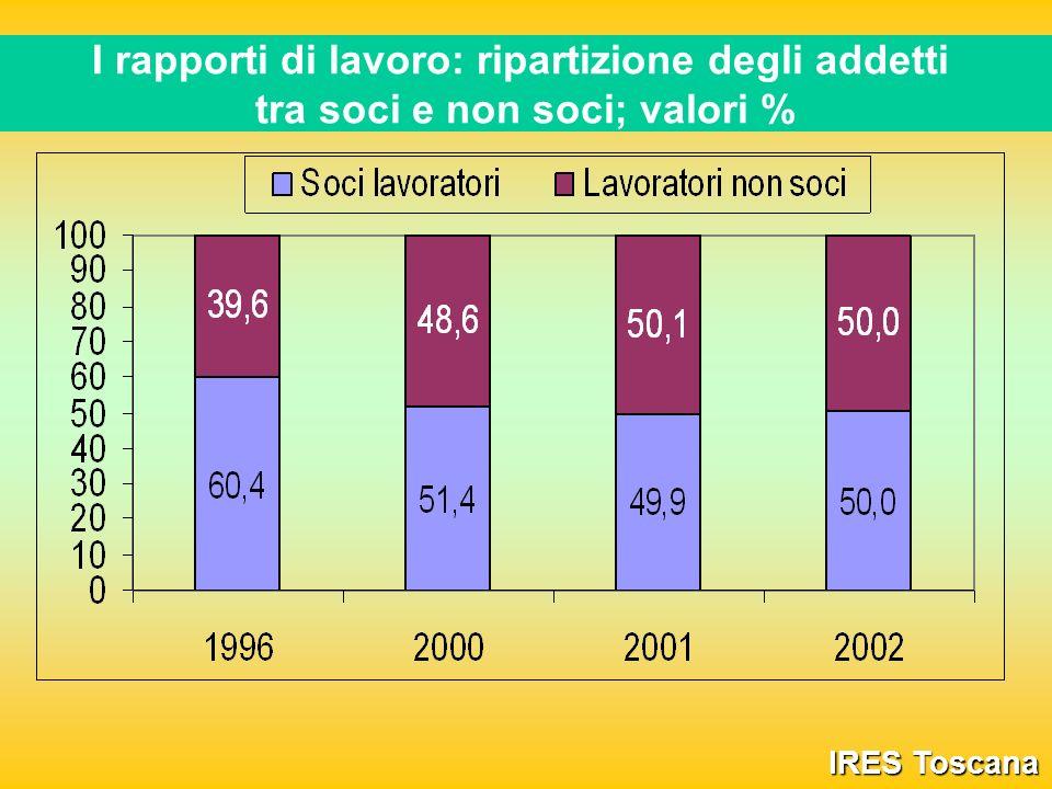 I rapporti di lavoro: ripartizione degli addetti tra soci e non soci; valori % IRES Toscana
