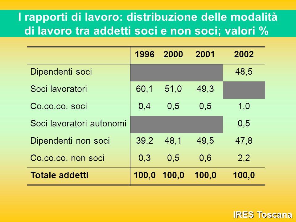 I rapporti di lavoro: distribuzione delle modalità di lavoro tra addetti soci e non soci; valori % IRES Toscana 1996200020012002 Dipendenti soci 48,5 Soci lavoratori60,151,049,3 Co.co.co.