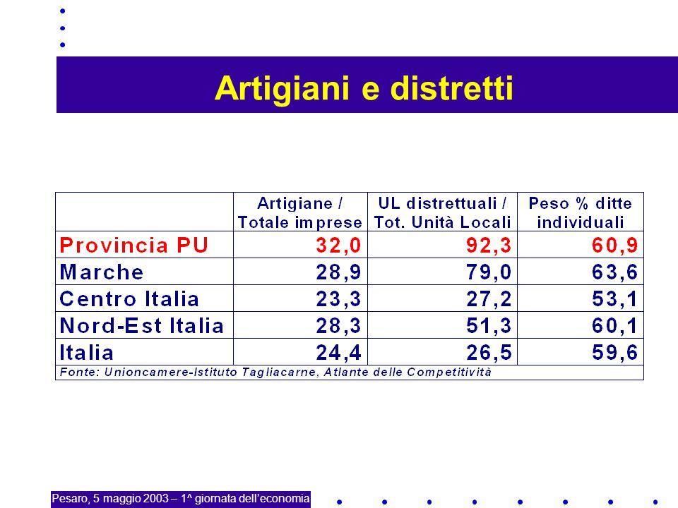 11 Artigiani e distretti Pesaro, 5 maggio 2003 – 1^ giornata delleconomia