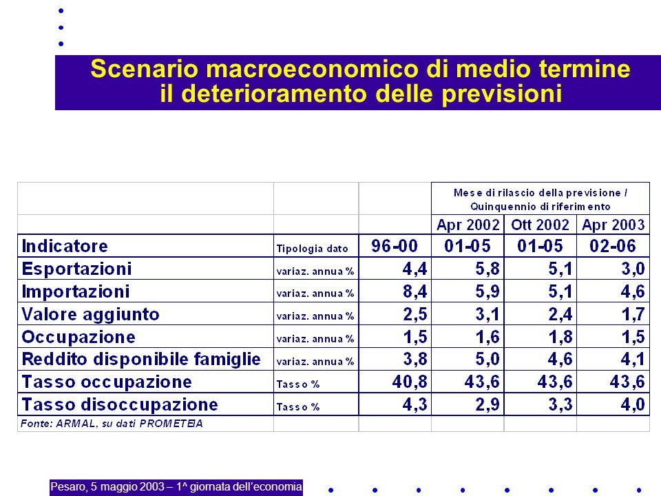 15 Scenario macroeconomico di medio termine il deterioramento delle previsioni Pesaro, 5 maggio 2003 – 1^ giornata delleconomia