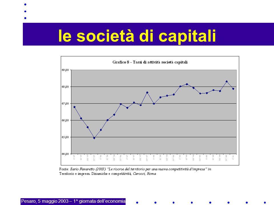 19 le società di capitali Pesaro, 5 maggio 2003 – 1^ giornata delleconomia