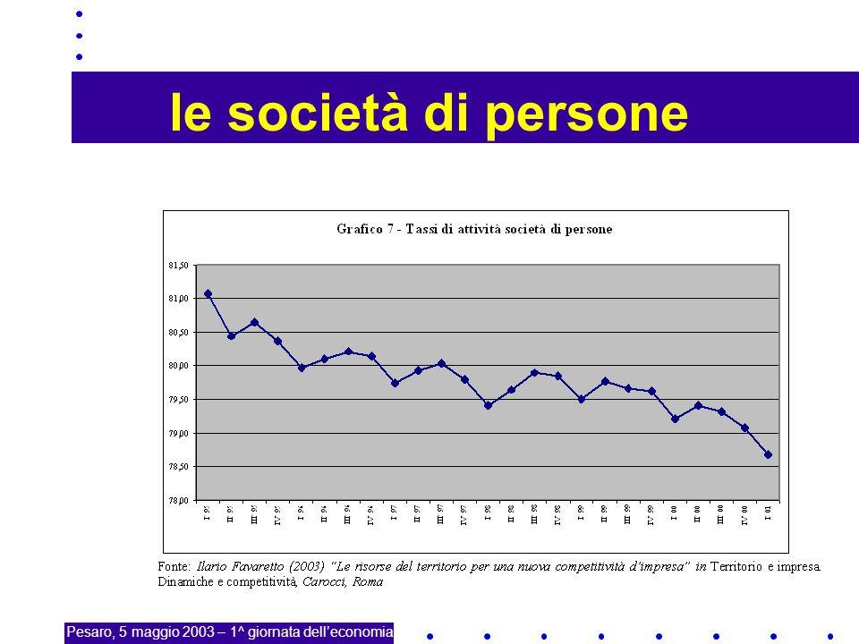 20 le società di persone Pesaro, 5 maggio 2003 – 1^ giornata delleconomia
