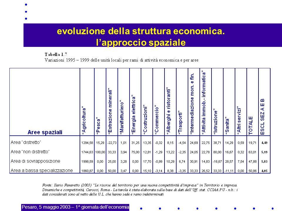 21 evoluzione della struttura economica.
