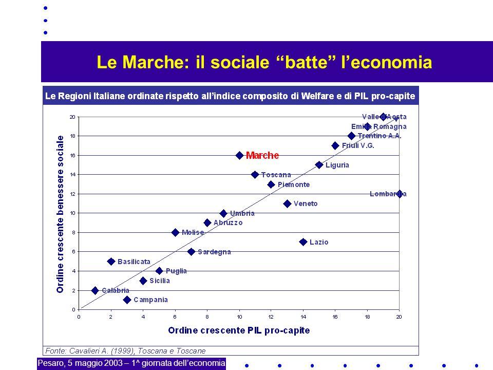 4 Qualità della vita, infrastrutture econ e sociali Pesaro, 5 maggio 2003 – 1^ giornata delleconomia