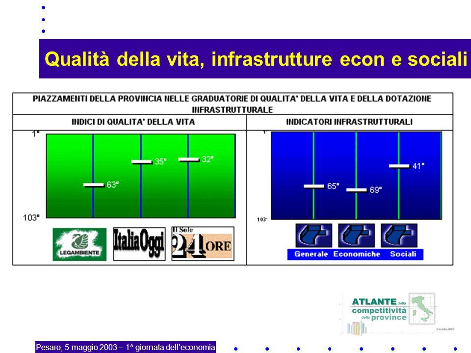5 La coesione territoriale Questioni Sovraffollamento-congestione Invecchiamento-spopolamento Costo del servizio universale (sanità, sociale trasporti, etc.) Pesaro, 5 maggio 2003 – 1^ giornata delleconomia