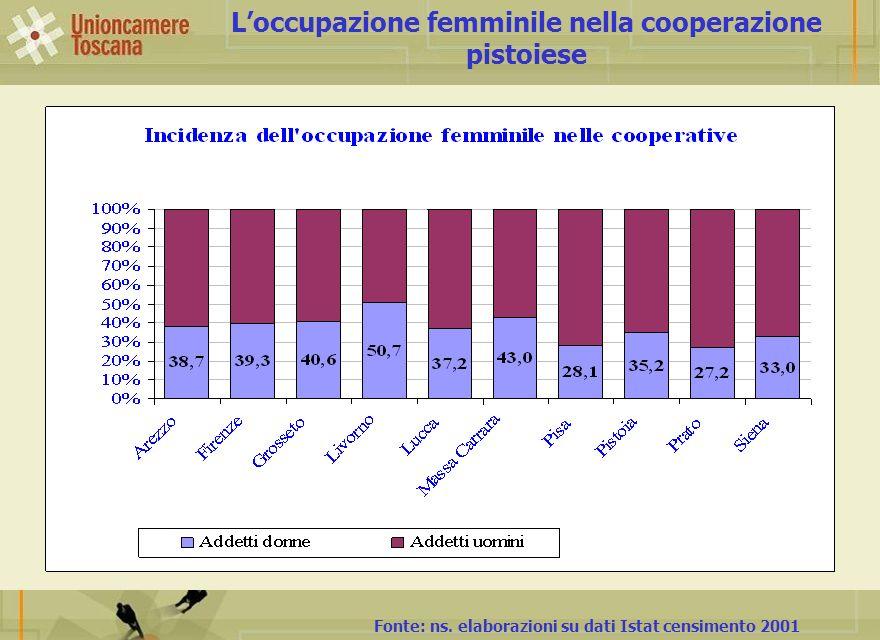 Loccupazione femminile nella cooperazione pistoiese Fonte: ns. elaborazioni su dati Istat censimento 2001
