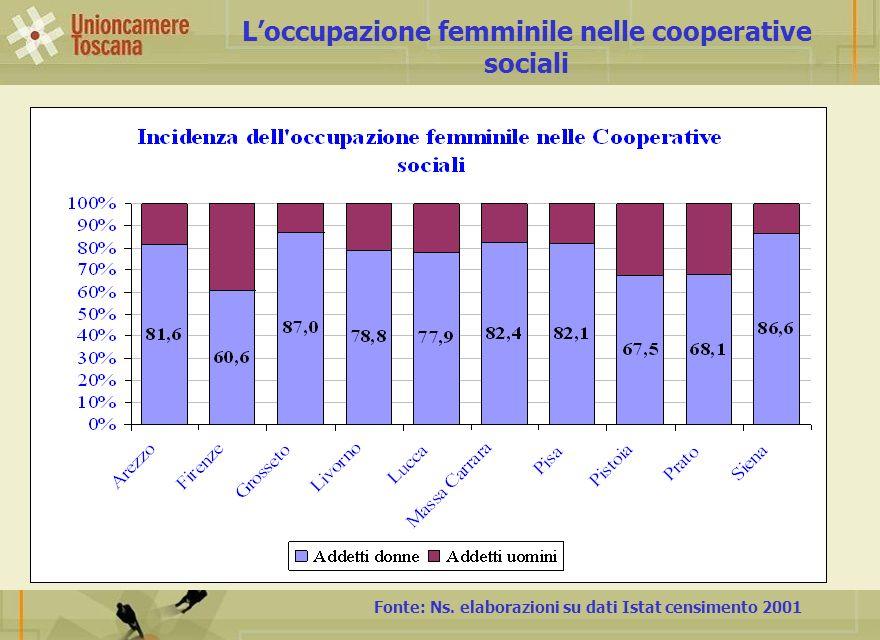 Loccupazione femminile nelle cooperative sociali Fonte: Ns. elaborazioni su dati Istat censimento 2001