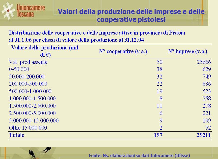 Valori della produzione delle imprese e delle cooperative pistoiesi Fonte: Ns. elaborazioni su dati Infocamere (Ulisse)