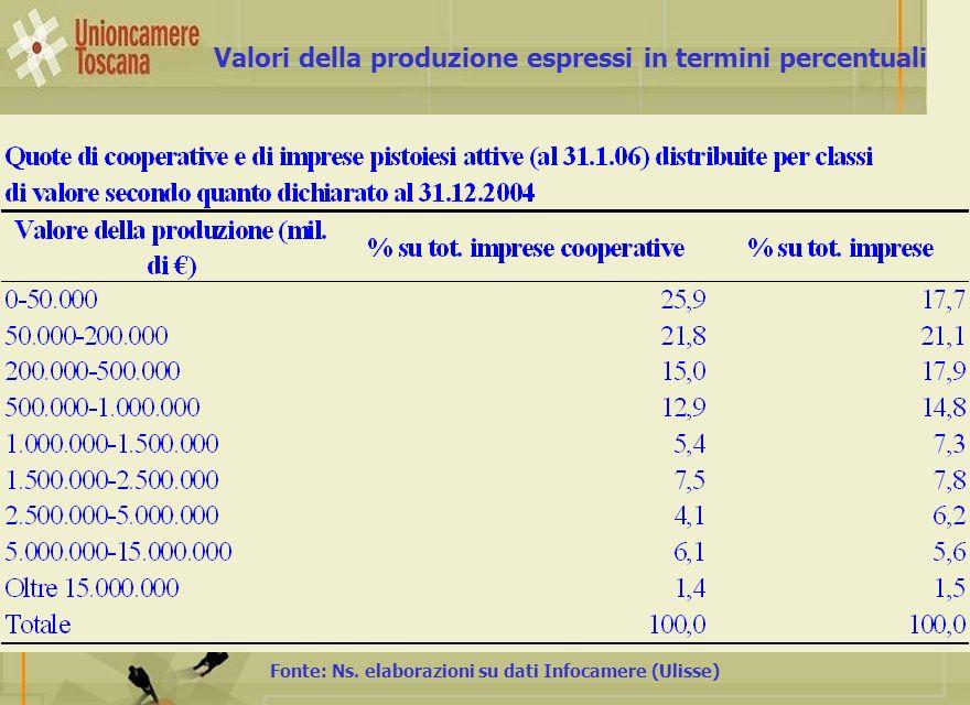 Valori della produzione espressi in termini percentuali Fonte: Ns. elaborazioni su dati Infocamere (Ulisse)