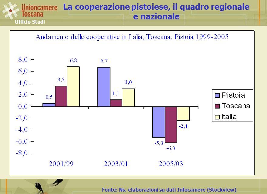 Ufficio Studi Fonte: Ns. elaborazioni su dati Infocamere (Stockview) La cooperazione pistoiese, il quadro regionale e nazionale