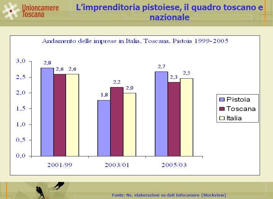 Limprenditoria pistoiese, il quadro toscano e nazionale Fonte: Ns. elaborazioni su dati Infocamere (Stockview)